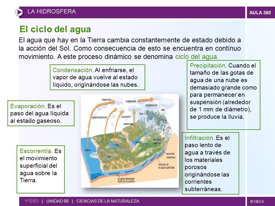 LA HIDROSFERA El ciclo del agua.