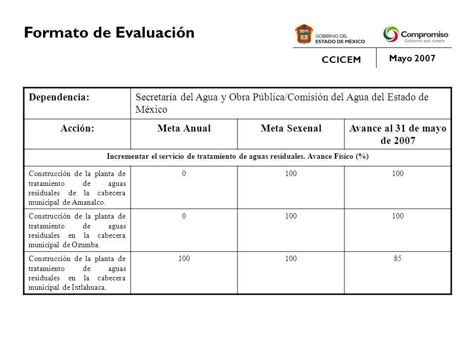 Formato de Evaluación Dependencia: