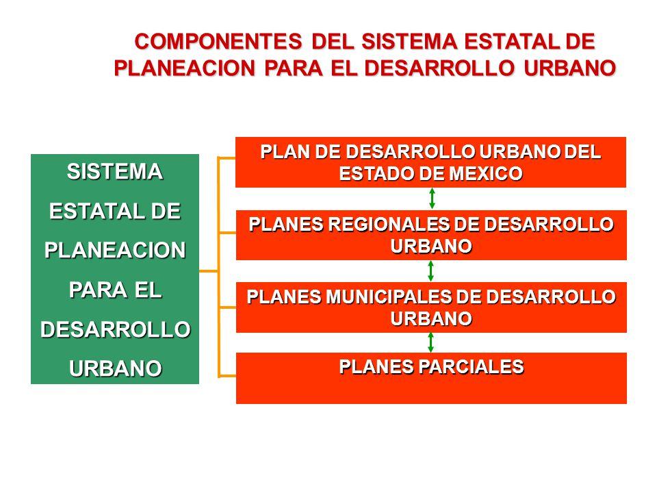 COMPONENTES DEL SISTEMA ESTATAL DE PLANEACION PARA EL DESARROLLO URBANO
