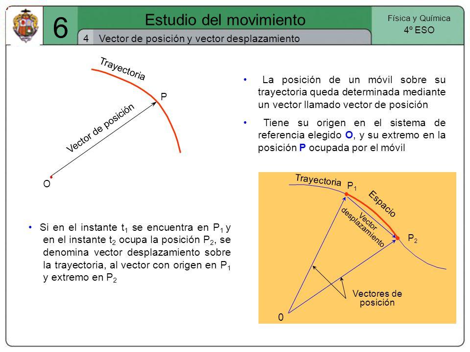 6 Estudio del movimiento 4 Vector de posición y vector desplazamiento