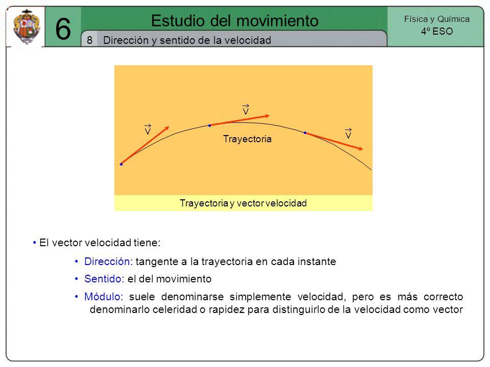 6 Estudio del movimiento 8 Dirección y sentido de la velocidad • • •