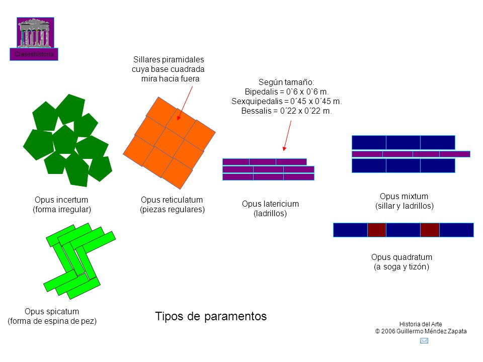 Tipos de paramentos Sillares piramidales cuya base cuadrada