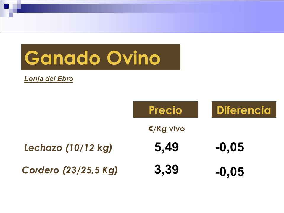 Ganado Ovino 5,49 -0,05 3,39 -0,05 Precio Diferencia