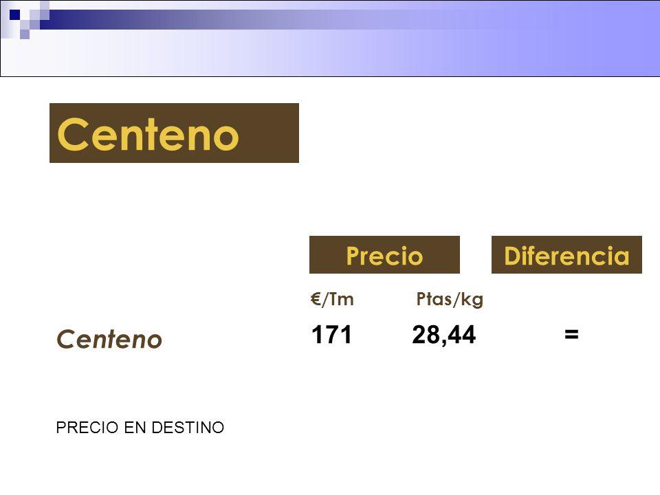 Centeno Precio Diferencia Centeno 171 28,44 = €/Tm Ptas/kg