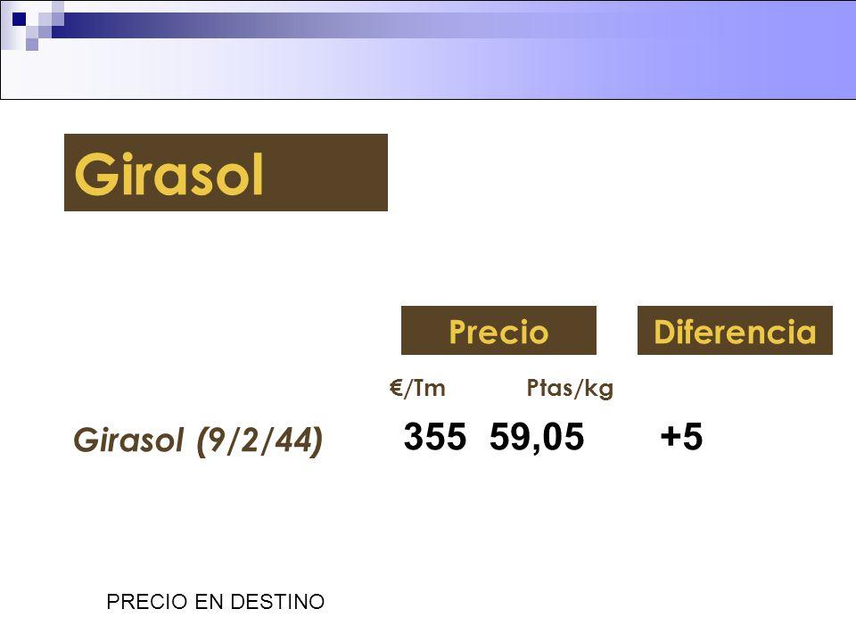 Girasol 355 59,05 +5 Precio Diferencia Girasol (9/2/44) €/Tm Ptas/kg