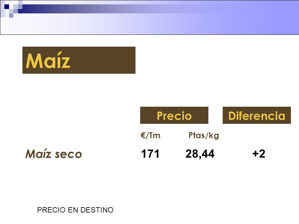 Maíz Precio Diferencia Maíz seco 171 28,44 +2 €/Tm Ptas/kg