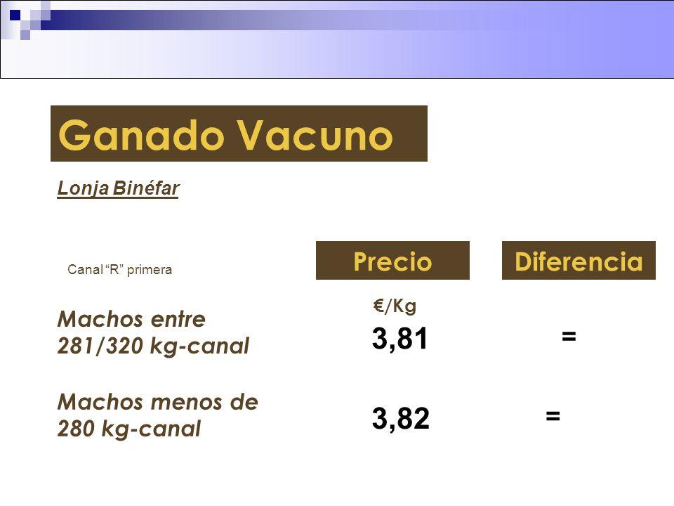 Ganado Vacuno 3,81 3,82 Precio Diferencia = =