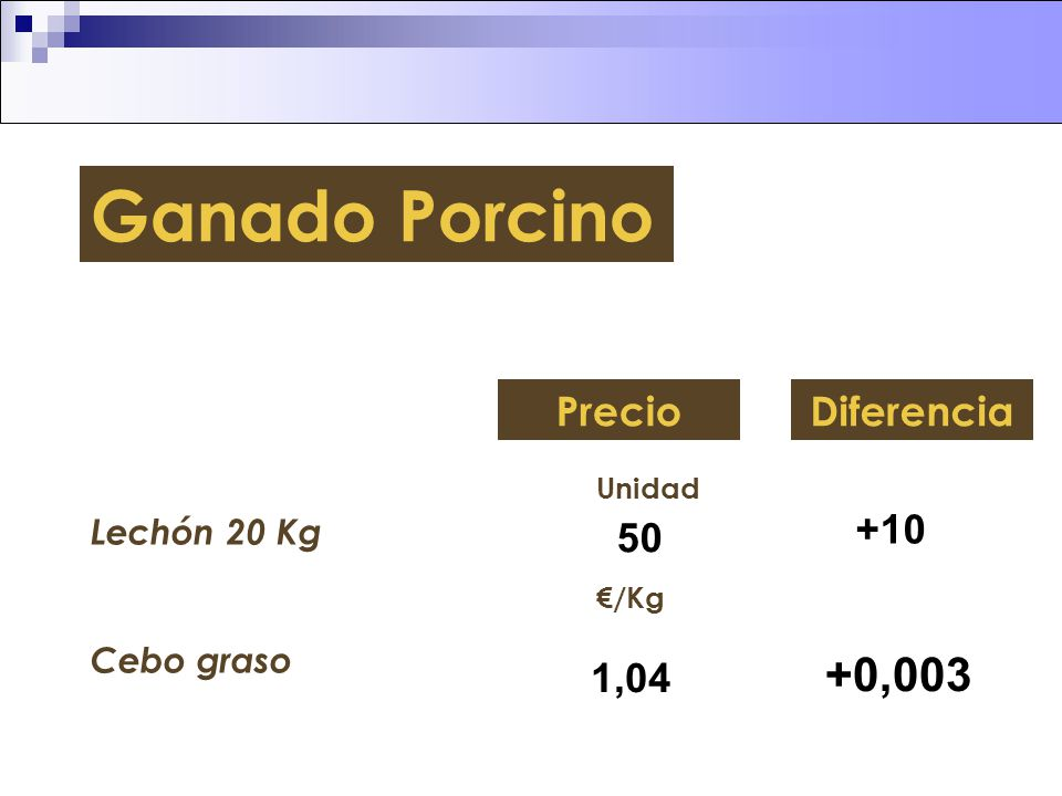 Ganado Porcino +0,003 Precio Diferencia +10 50 1,04 Lechón 20 Kg
