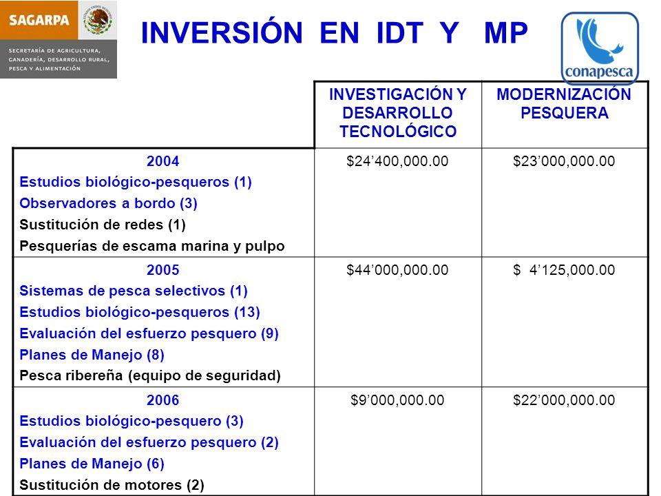 INVESTIGACIÓN Y DESARROLLO TECNOLÓGICO MODERNIZACIÓN PESQUERA