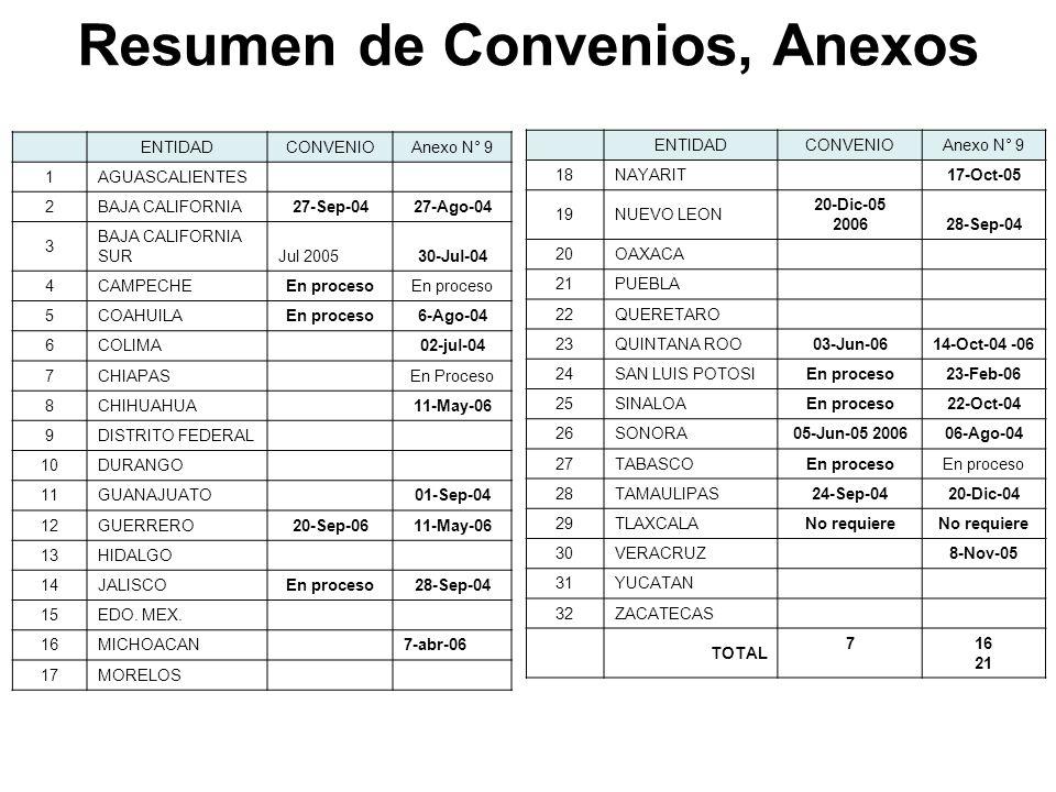 Resumen de Convenios, Anexos