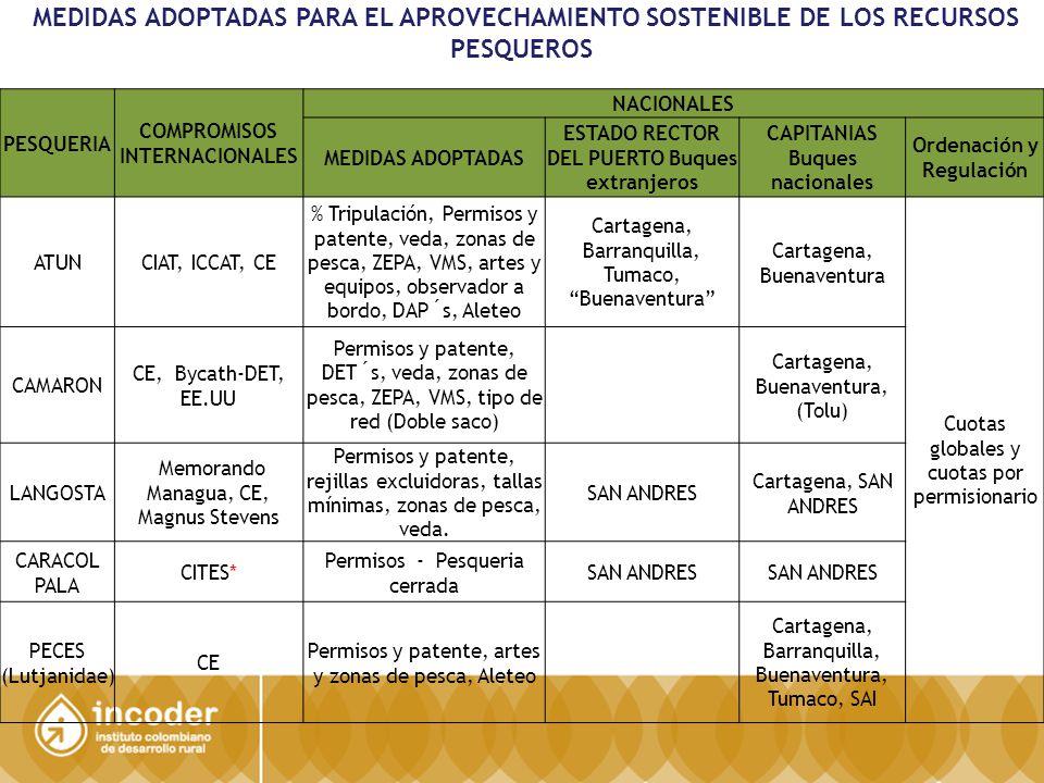 MEDIDAS ADOPTADAS PARA EL APROVECHAMIENTO SOSTENIBLE DE LOS RECURSOS PESQUEROS
