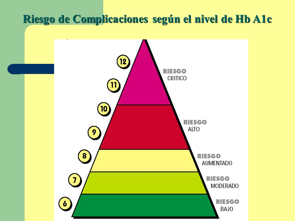 Riesgo de Complicaciones según el nivel de Hb A1c