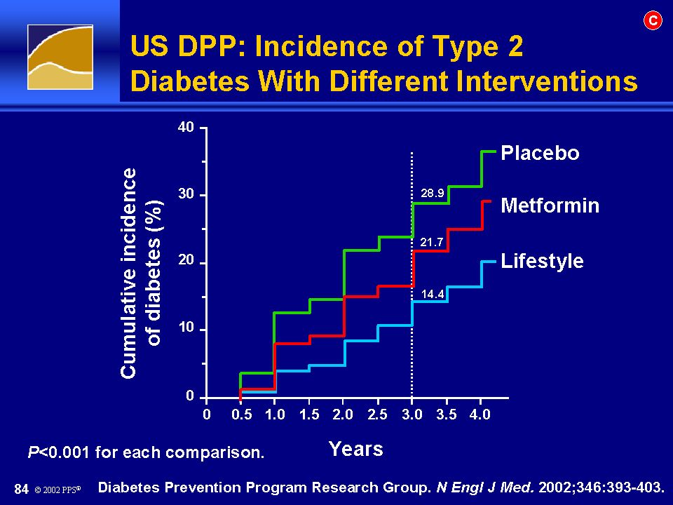 US DPP: Incidence of Type 2 Diabetes With Different Interventions