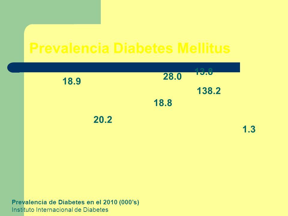 Prevalencia Diabetes Mellitus