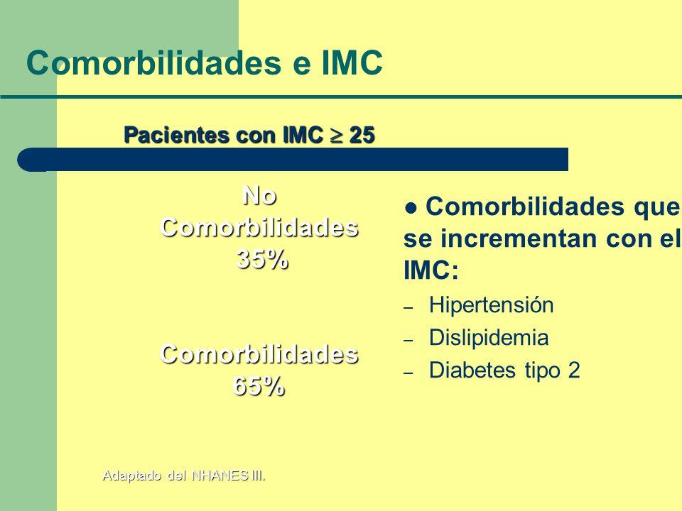 Comorbilidades e IMC No Comorbilidades que se incrementan con el IMC: