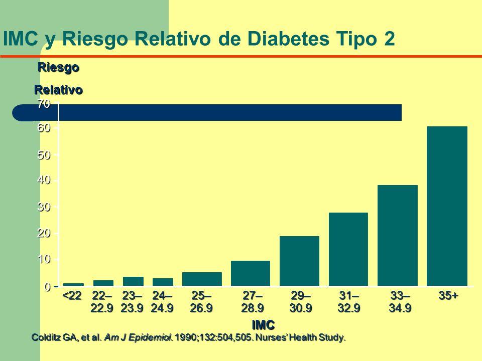 IMC y Riesgo Relativo de Diabetes Tipo 2