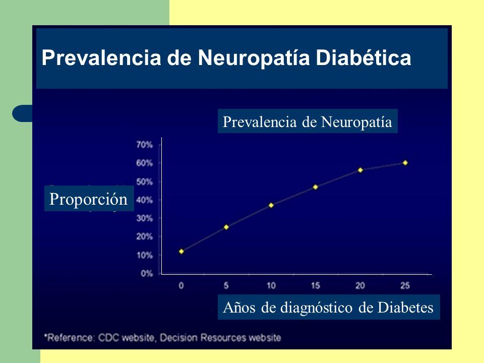 Prevalencia de Neuropatía Diabética