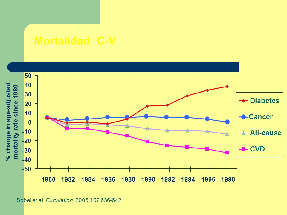 % change in age-adjusted mortality rate since 1980