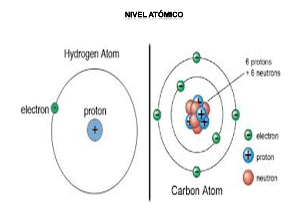 Nivel atómico