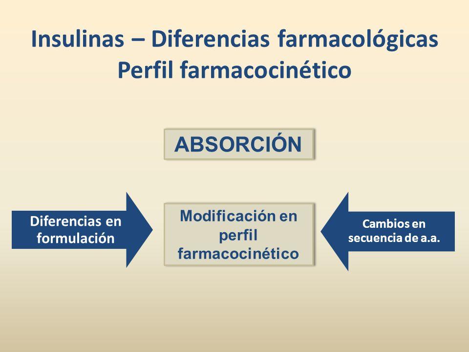 Insulinas – Diferencias farmacológicas Perfil farmacocinético