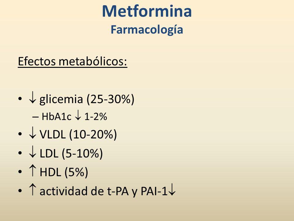 Metformina Farmacología