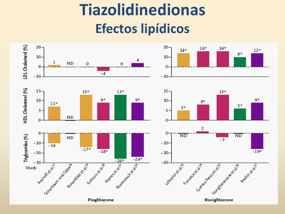 Tiazolidinedionas Efectos lipídicos