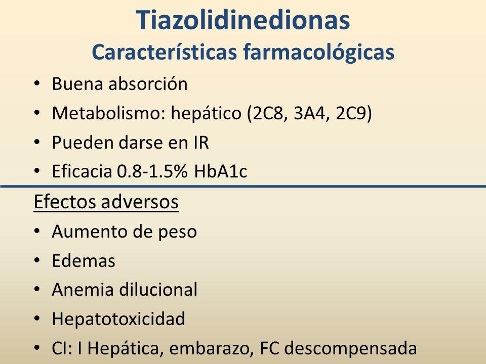Tiazolidinedionas Características farmacológicas
