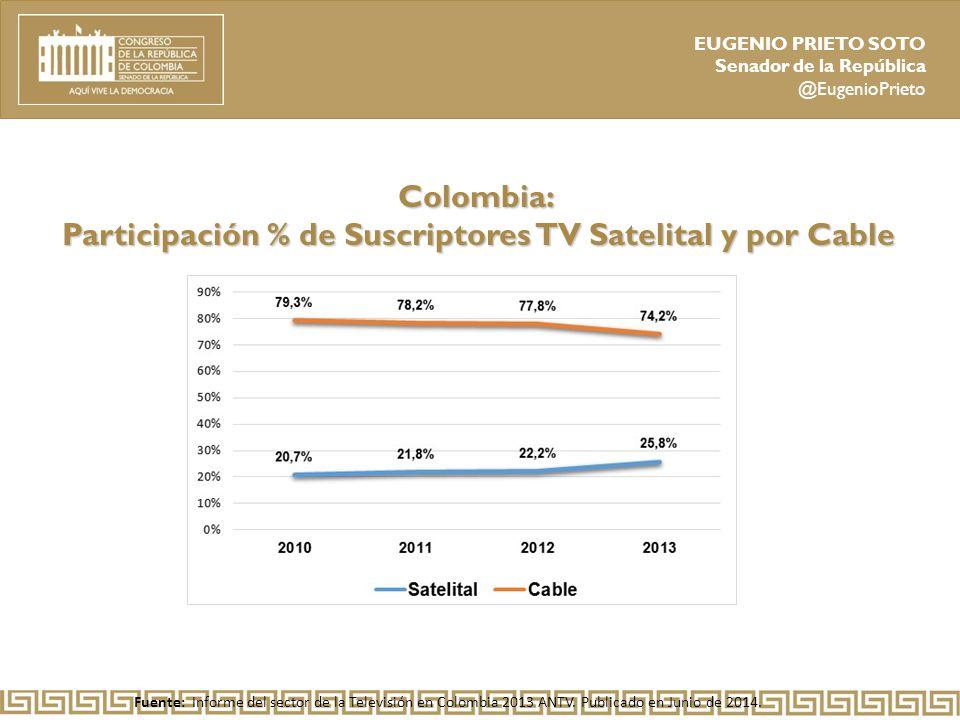 Participación % de Suscriptores TV Satelital y por Cable