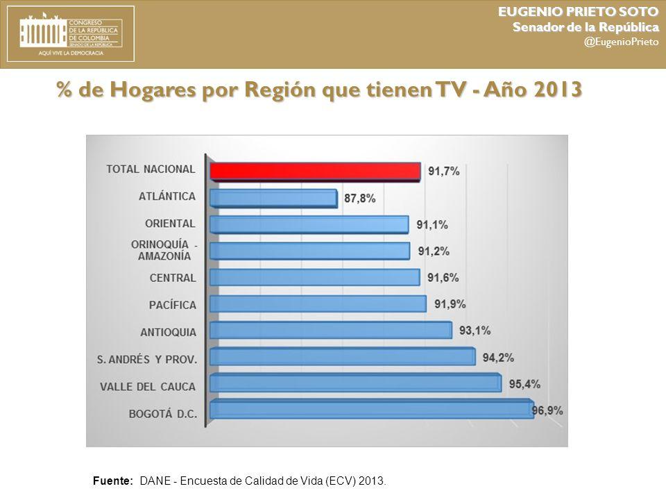 % de Hogares por Región que tienen TV - Año 2013