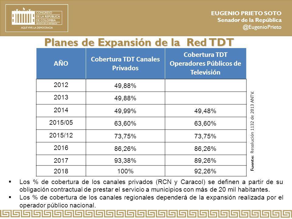 Planes de Expansión de la Red TDT