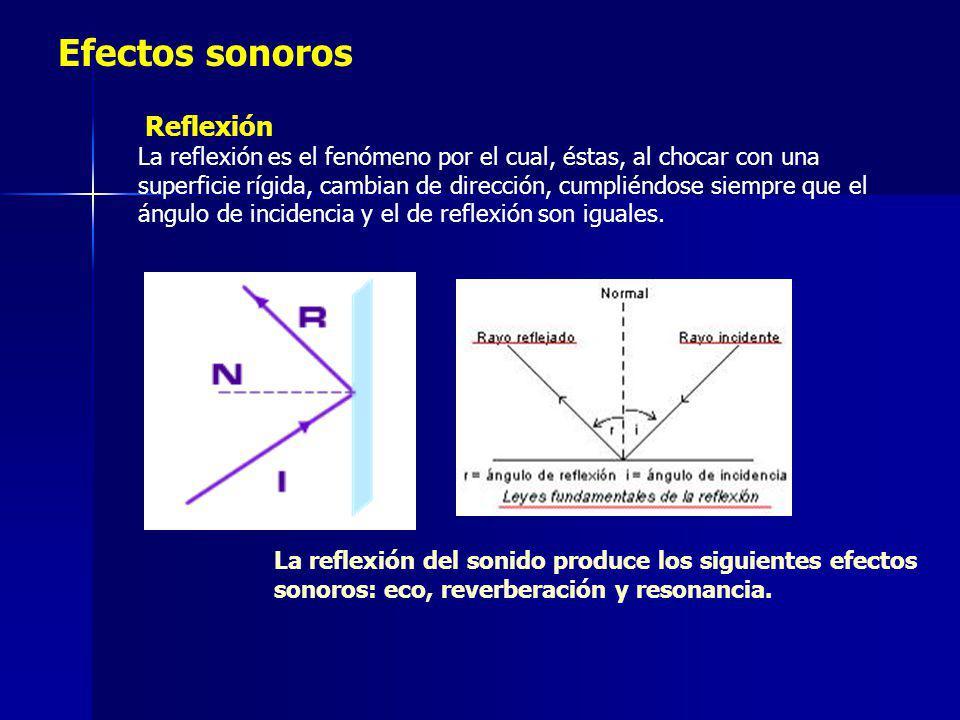 Efectos sonoros Reflexión