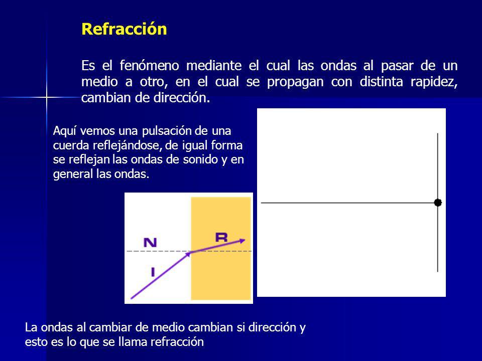 Refracción Es el fenómeno mediante el cual las ondas al pasar de un medio a otro, en el cual se propagan con distinta rapidez, cambian de dirección.