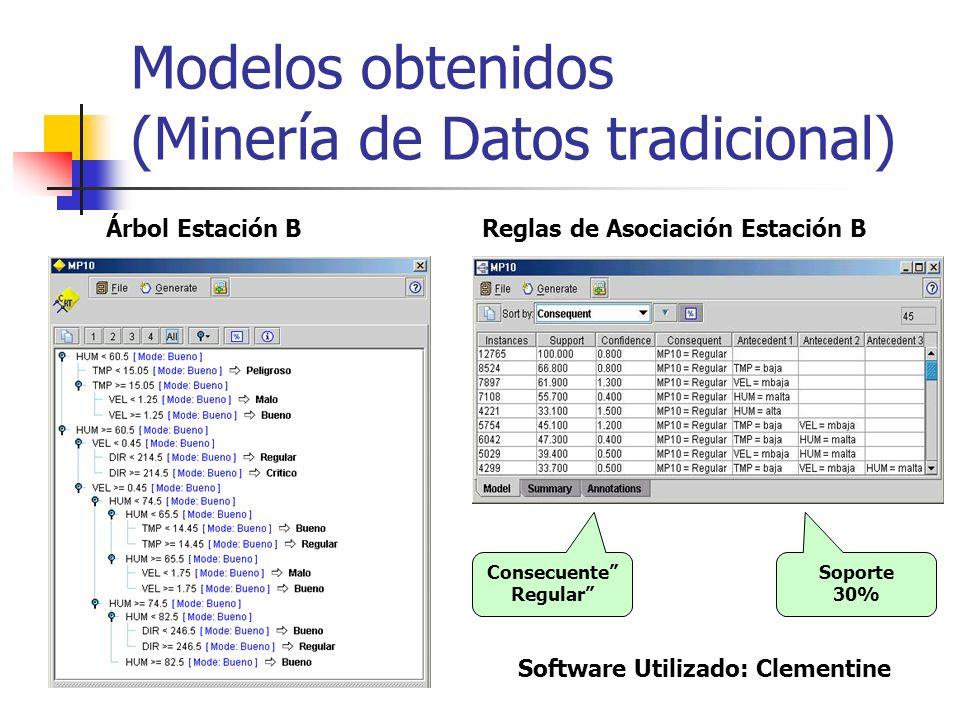 Modelos obtenidos (Minería de Datos tradicional)