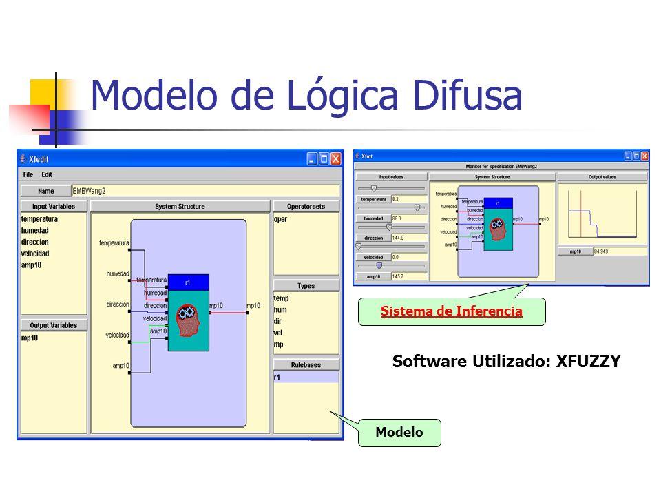 Modelo de Lógica Difusa