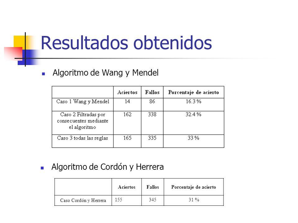 Resultados obtenidos Algoritmo de Wang y Mendel