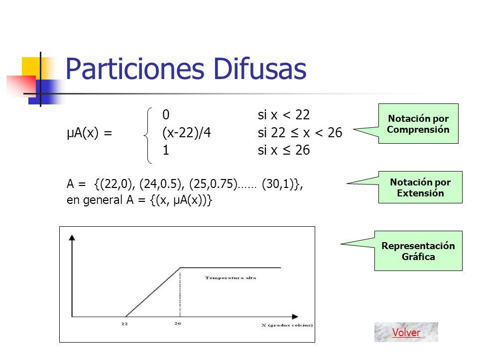 Notación por Comprensión Notación por Extensión Representación Gráfica