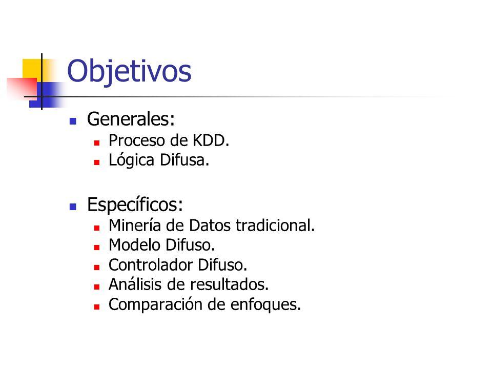 Objetivos Generales: Específicos: Proceso de KDD. Lógica Difusa.