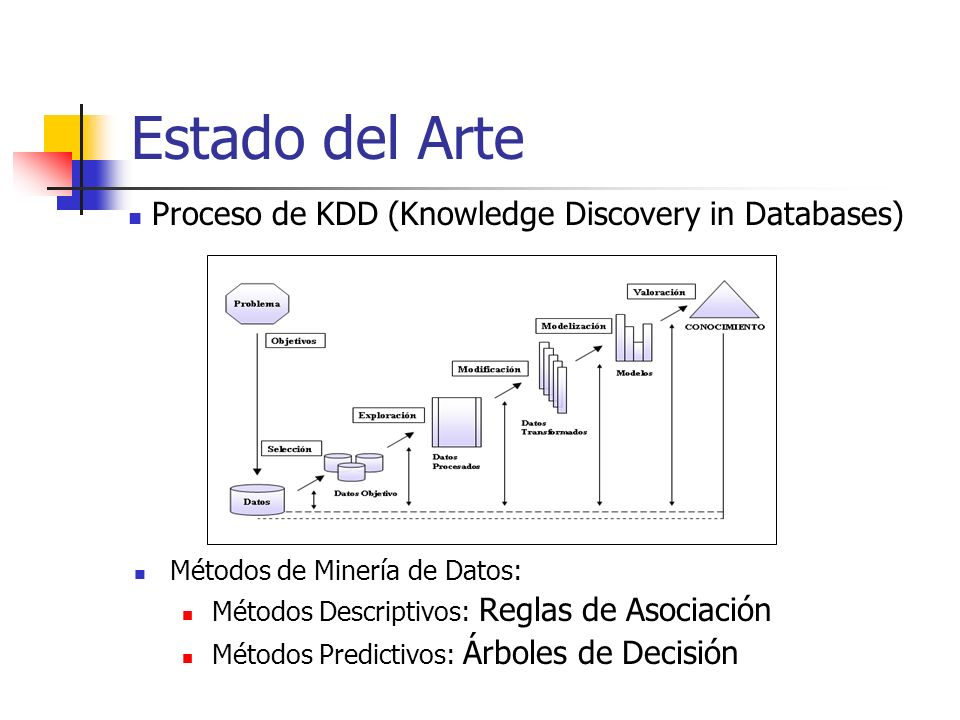 Proceso de KDD (Knowledge Discovery in Databases)