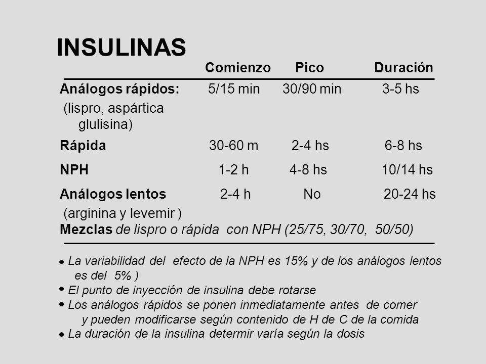 INSULINAS Comienzo Pico Duración