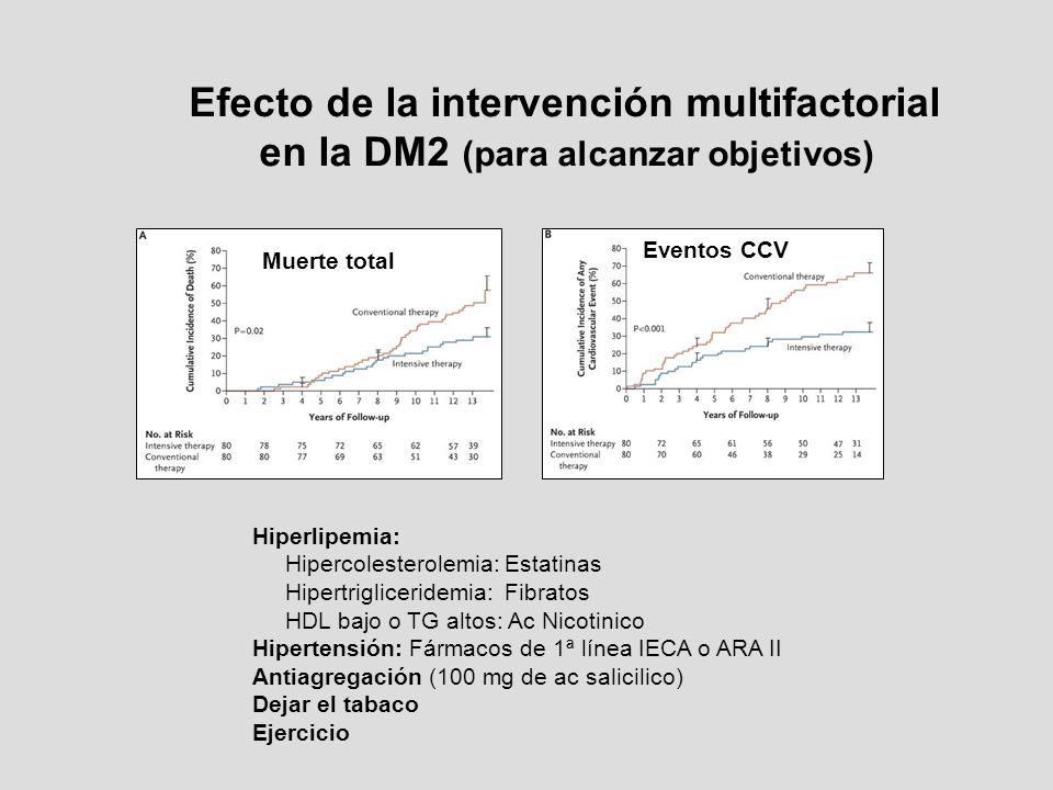 Efecto de la intervención multifactorial