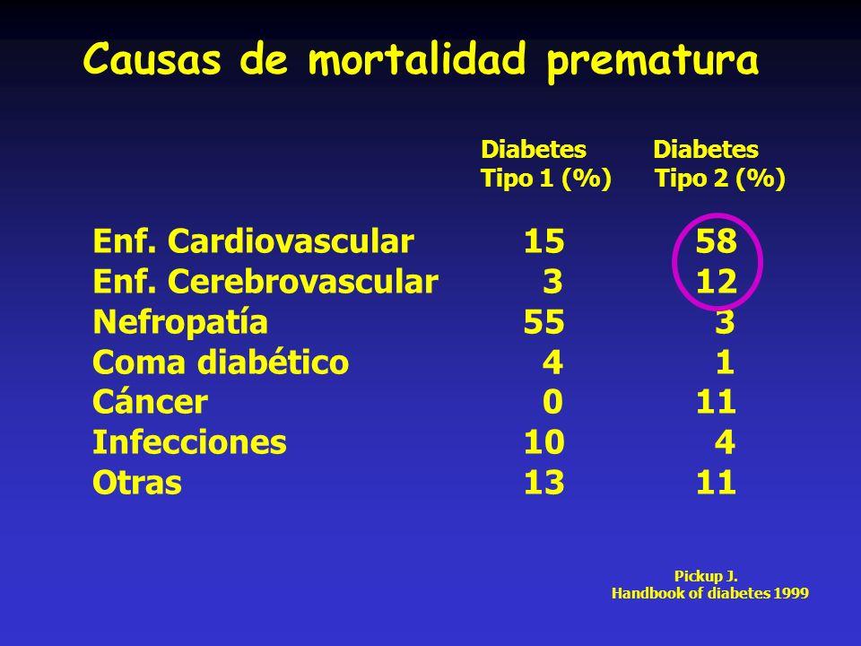 Causas de mortalidad prematura