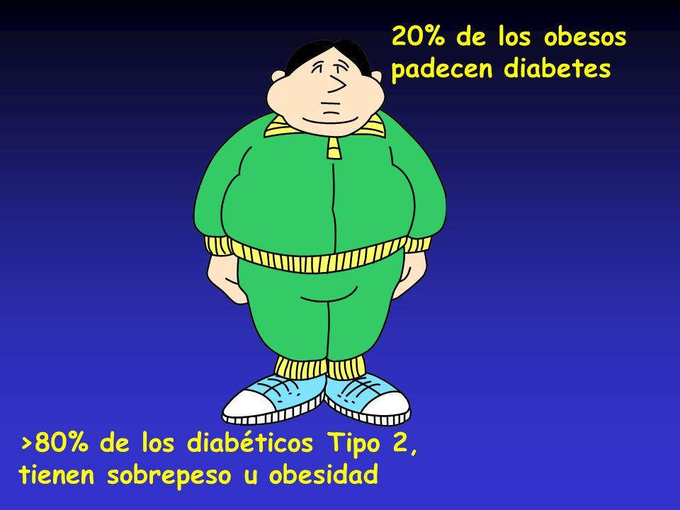20% de los obesos padecen diabetes >80% de los diabéticos Tipo 2, tienen sobrepeso u obesidad