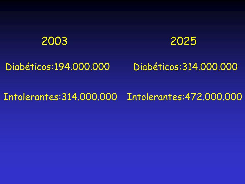 2003 Diabéticos:194.000.000. 2025. Diabéticos:314.000.000.