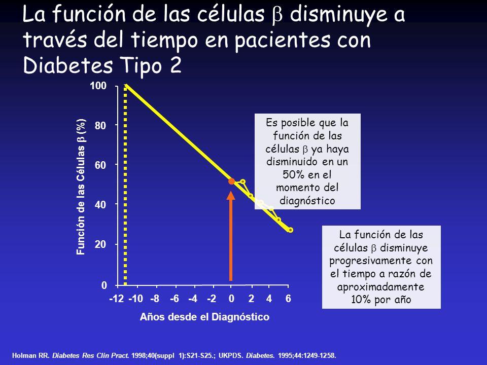 Función de las Células  (%) Años desde el Diagnóstico