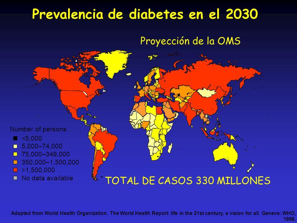 Prevalencia de diabetes en el 2030