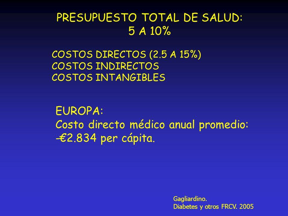 PRESUPUESTO TOTAL DE SALUD: