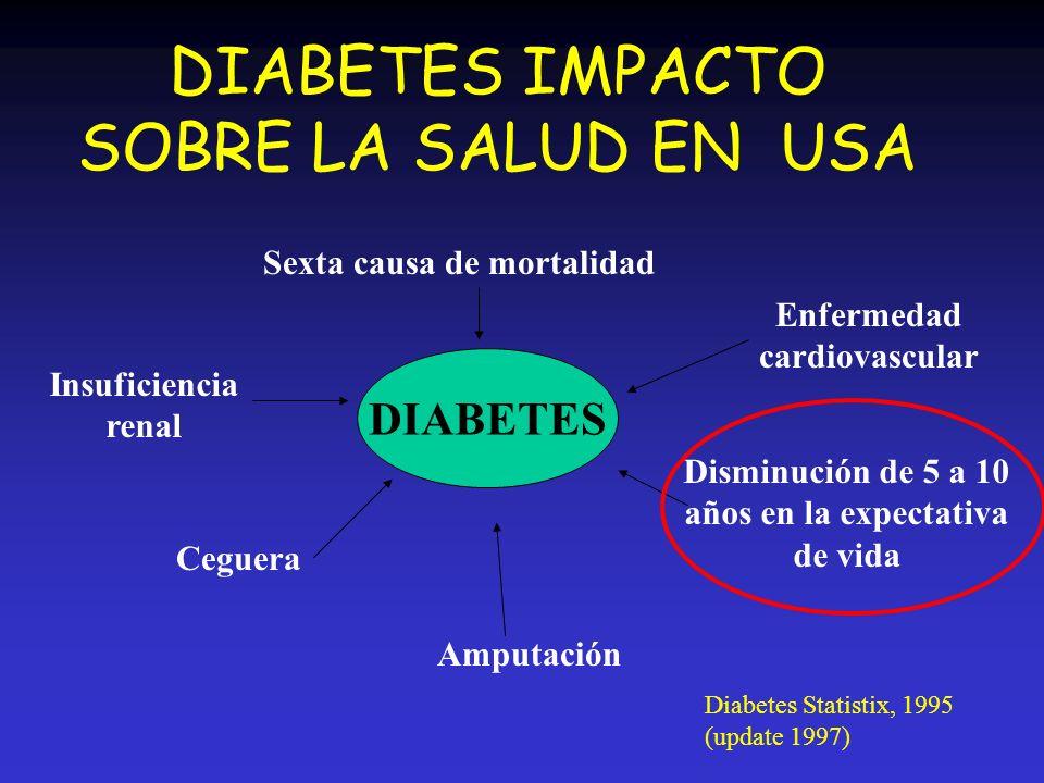 DIABETES IMPACTO SOBRE LA SALUD EN USA