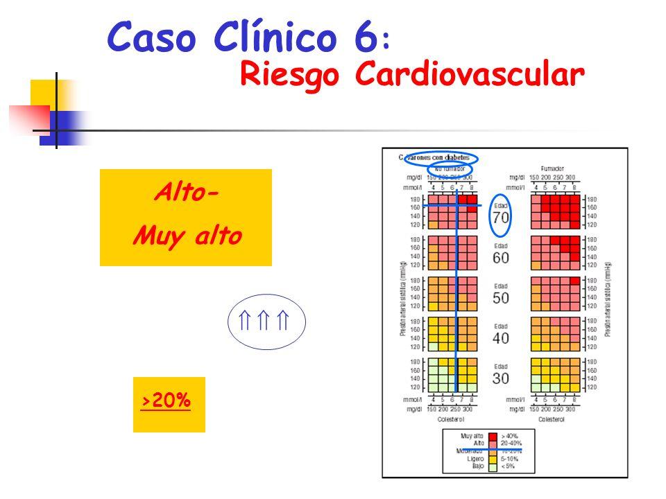 Caso Clínico 6: Riesgo Cardiovascular , Alto- Muy alto    >20%