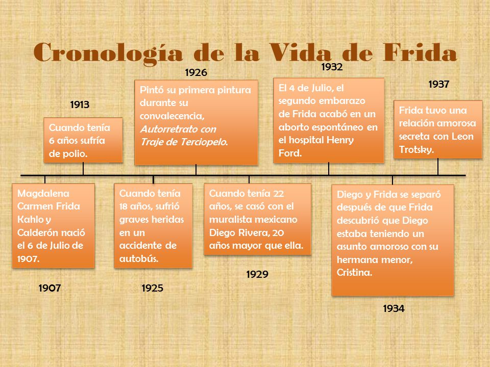 Cronología de la Vida de Frida
