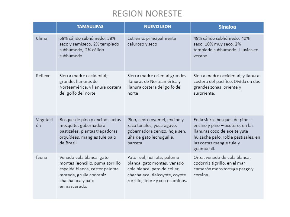 REGION NORESTE Sinaloa TAMAULIPAS NUEVO LEON Clima